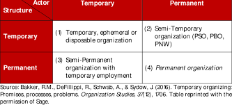 Actor Release Form Amazing A Typology Of Temporary Organizing As A Form Download Table