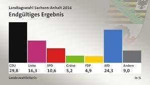 44,4 prozent von ihnen gingen zur wahl. Landtagswahl Sachsen Anhalt 2016