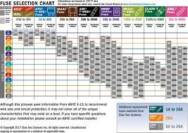 Standard Fuse Sizes Chart Fuse And Wire Size Charts Toyota Tundra Forum