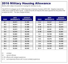 Navy Pay Chart 2015 Bah Army Bah 2019 Basic Allowance For Housing Bah 2019 09 24