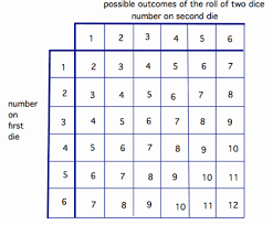 Sum Of 2 Dice Chart Part 1 Tossing Two Dice