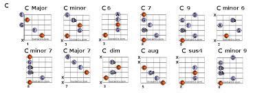 Guitar Bar Chords Chart Pdf Guitar Bar Chords Pdf Office Center Info