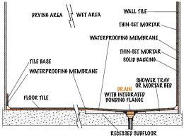 ideally the floor will be recessed before installing a sloped mortar bed or prefabricated shower
