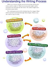 step up writing format courtesy pylusd k ca us  the writing process helps students become more confident writers