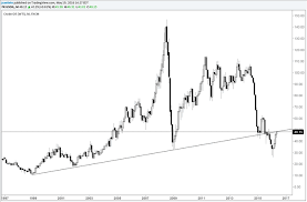 Wti Crude Oil Price Forecast Support Holds As Supply Fears Fade