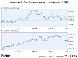 Netflix Stock Price History Chart Amazon Netflix Won Big At The Golden Globe Awards So Why
