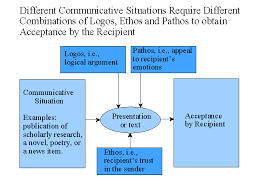 a rhetorical analysis of the balanced scorecard different communicative situations require different combinations of logos ethos and pathos