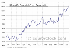 Manulife Financial Corp Nyse Mfc Seasonal Chart Equity