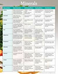 Vitamins And Minerals Sources And Functions Chart 415 Best Sources Of Minerals Images Minerals Vitamins