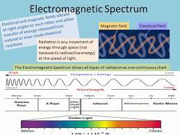 Electromagnetic Spectrum Science Makes Sense