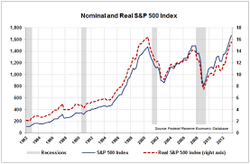 Us Economy Chart Since 2008 Macroeconomic Analysis And Forecast