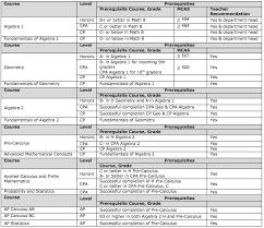 Mathematics Classes And Faculty Wachusett Regional High School