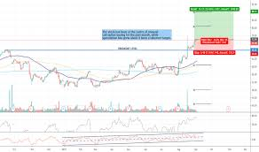 Cone Stock Price And Chart Nasdaq Cone Tradingview