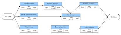 Pert Chart Template Excel Dattstar Com