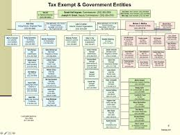 Exclusive Irs Org Chart Puts Ingram Lerner At Center Of