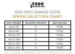 Torsion Spring Size Chart Garage Door Torsion Spring Sizing Ptkwi Co