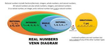 Venn Diagram Fractions Whole Numbers Diagram Free Wiring Diagram For You