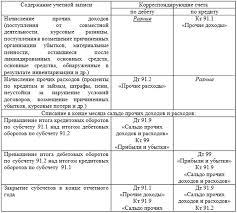 Счет в бухгалтерском учете Прочие доходы и расходы проводки при закрытии 91 счета