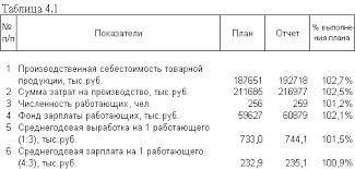 Анализ себестоимости продукции audit it ru Теперь необходимо определить какая часть экономии отражена в себестоимости продукции Для этого сумма экономии умножается на отношение производственной