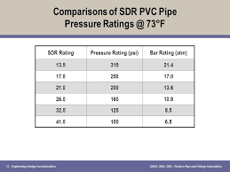 Pvc Pipe Pressure Rating Chart Engineering Design Considerations Ppt Download