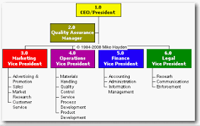 Small Business Organizational Structure Chart Image Result For How To Make An Organizational Chart For A