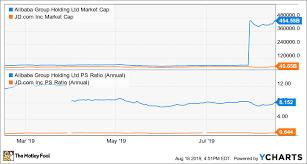 Jd Com Stock Chart Better Buy Alibaba Vs Jd Com The Motley Fool