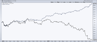 Chart O The Day Ge Vs The Dow Jones The Reformed Broker