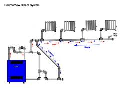 dunkirk steam boiler wiring diagram wiring diagrams new steam boiler issues heating help the wall