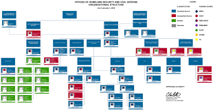 The Organization Chart Organization Chart Ghs Ocd Government Of Guam