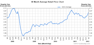 Current Oil Price Chart What Is The Current Oil Price Pay Prudential Online