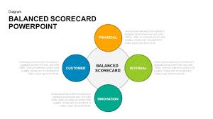 Balanced Scorecard Powerpoint Template Business Download