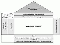 Реферат Дом качества метод структурирования нужд и желаний  Таблица Дом качества