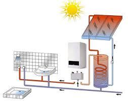 Hemen her sektörde güneş enerjisi kullanılabilir. Gunes Enerjisi Ile Kullanima Uyumlu