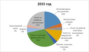 Анализ бюджета субъекта РФ на примере Кемеровской области  Рисунок 1 Анализ структуры доходных источников бюджета Кемеровской области за 2014 год