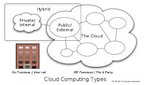 Cloud Computing Examples Cloud Computing Wikipedia
