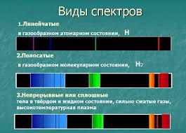 Реферат на тему Виды спектров Гипермаркет знаний спектры