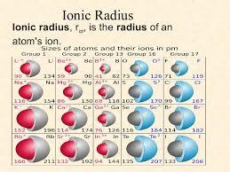 ionic size atomic radius ppt for chem