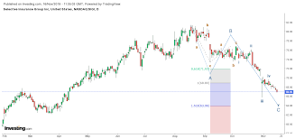 Insurance Group Chart Buy And Hold Stock Pick Selective Insurance Group