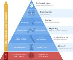 Training Strategy Measurement Strategy E Nor Analytics Consulting And Training