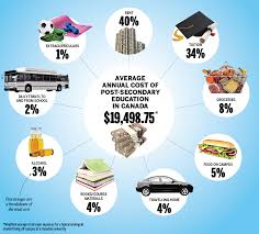 average monthly expenses college student the cost of a canadian university education in six charts macleans ca