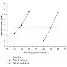 Bonding Comparison Chart Bonding Strength And Temperature Comparison Chart