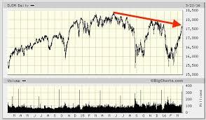 Stock Market 2016 Chart Similarity In Stock Market Charts For 1929 2008 2016 May