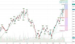 Asx Stock Price And Chart Asx Asx Tradingview