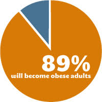 Childhood Obesity Pie Chart Charts Technologies Effect On Obesity