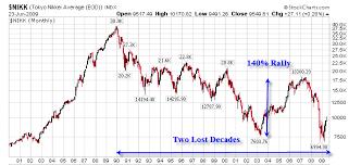 Japan Stock Market Historical Chart 57 Rare Japan Nikkei Historical Chart