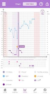 Somr Charting Im New Need Chart Help Please Bbt Charting Forums
