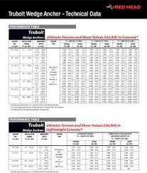 Bolt Shear Strength Chart Trubolt Wedge Anchor Technical Data