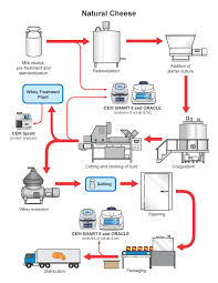 Simple Production Process Flow Chart Www Bedowntowndaytona Com