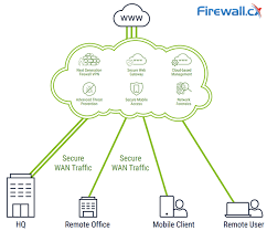 Complete Guide To Sd Wan Technology Benefits Sd Wan