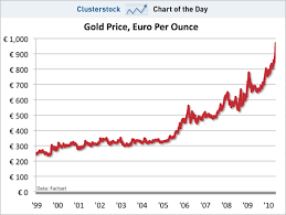 Gold Chart In Euro Chart Of The Day The Ultimate Rejection Of The Euro